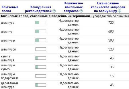 шампур статистика