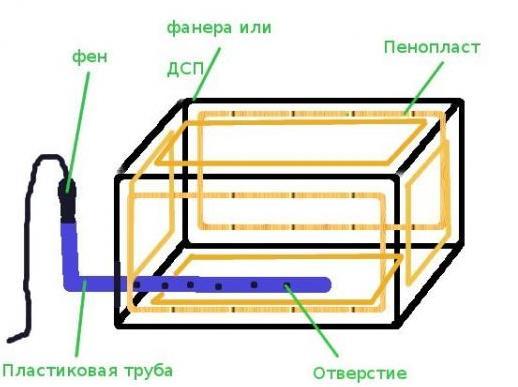 Ящик из пеноплекса для картошки